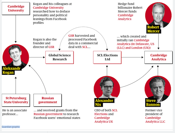 Cambridge Analytica: how the key players are linked - The Guardian