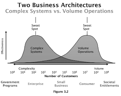 two business architectures